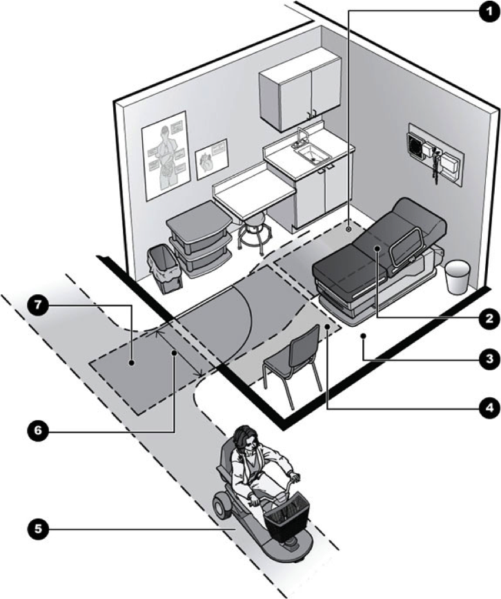 Accessible Medical Exam Room Disability Action Center Nw